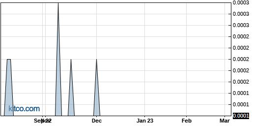 DEWM 1-Year Chart