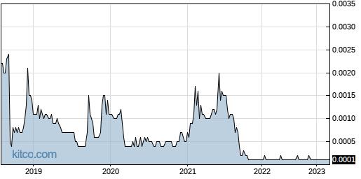 DEWM 5-Year Chart