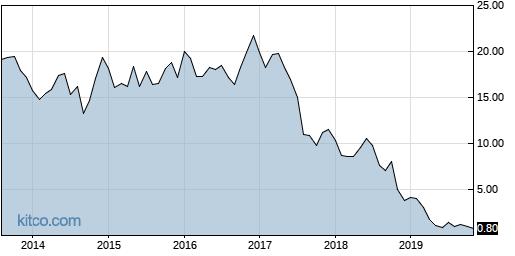 DF 10-Year Chart