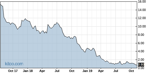 DF 5-Year Chart