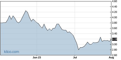 DFFN 3-Month Chart