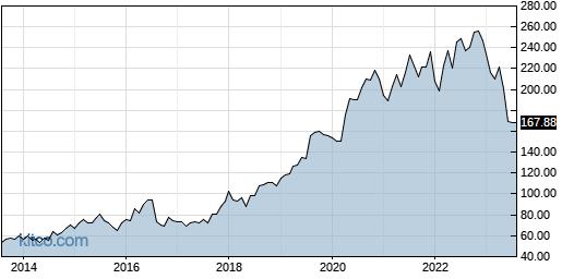 DG 10-Year Chart