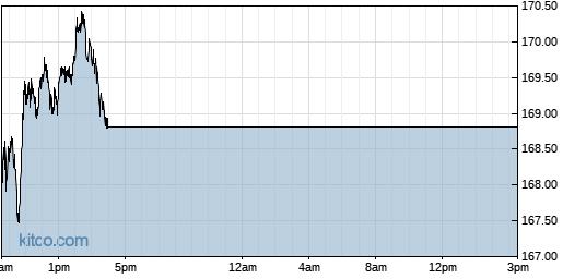 DG 1-Day Chart