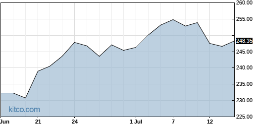 DG 1-Month Chart