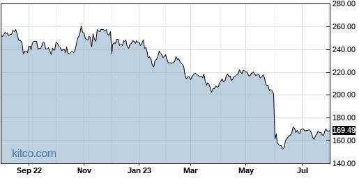 DG 1-Year Chart