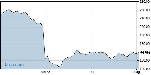 DG 3-Month Chart