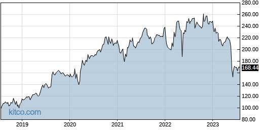 DG 5-Year Chart