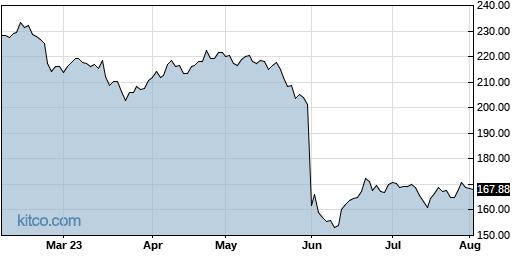 DG 6-Month Chart