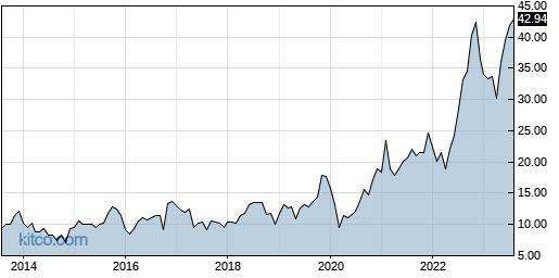 DGII 10-Year Chart