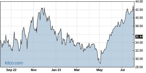 DGII 1-Year Chart