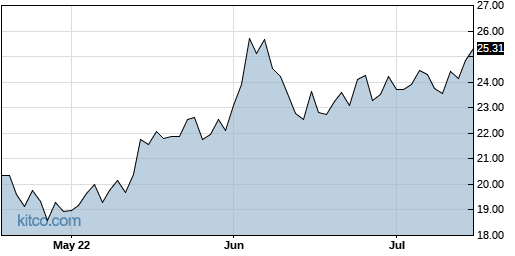 DGII 3-Month Chart