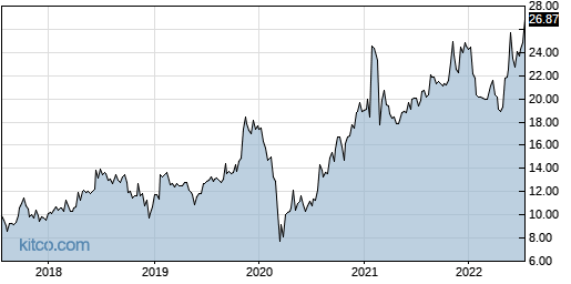 DGII 5-Year Chart