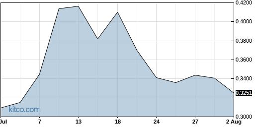 DGNOF 1-Month Chart