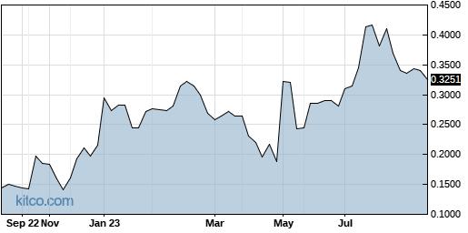 DGNOF 1-Year Chart