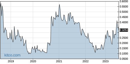 DGNOF 5-Year Chart