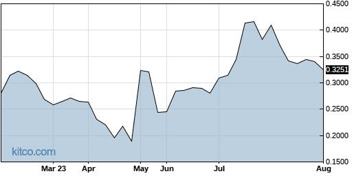 DGNOF 6-Month Chart