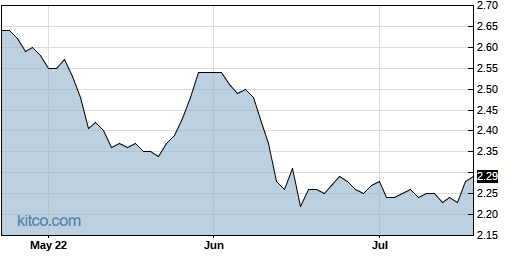 DHF 3-Month Chart