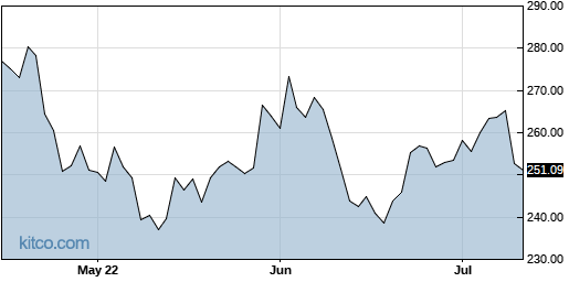 DHR 3-Month Chart