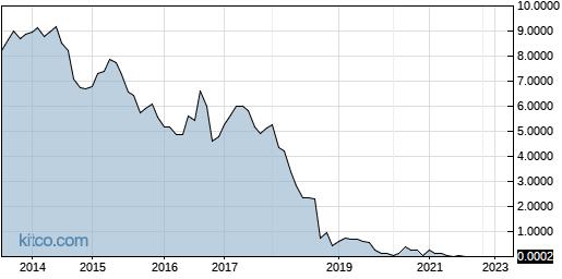 DIDAF 10-Year Chart