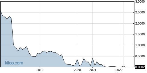 DIDAF 5-Year Chart