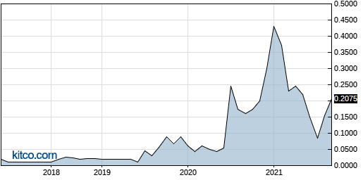 DIEN 10-Year Chart