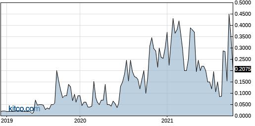 DIEN 5-Year Chart