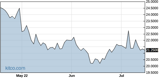 DIFTY 3-Month Chart