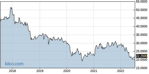 DIFTY 5-Year Chart