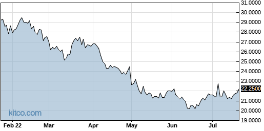 DIFTY 6-Month Chart