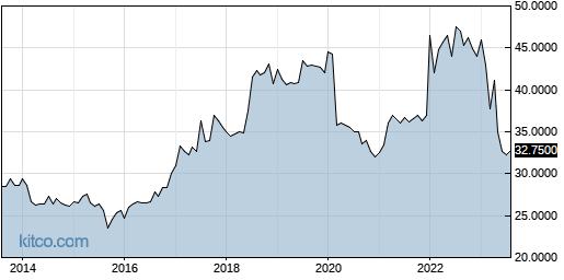 DIMC 10-Year Chart