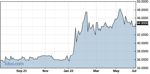 DIMC 1-Year Chart