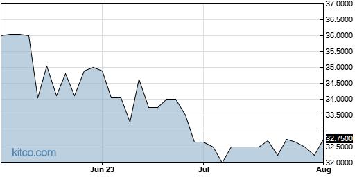 DIMC 3-Month Chart