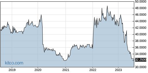 DIMC 5-Year Chart