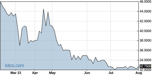 DIMC 6-Month Chart