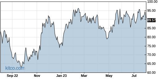 DIOD 1-Year Chart