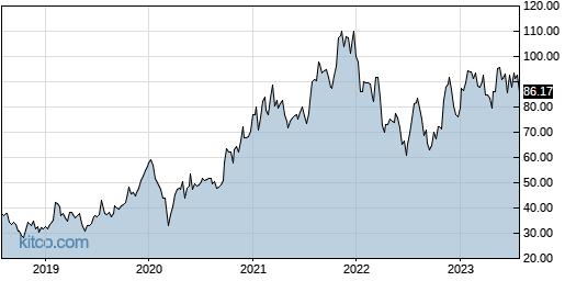 DIOD 5-Year Chart