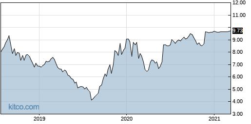 DL 5-Year Chart