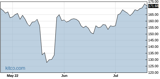 DLTR 3-Month Chart