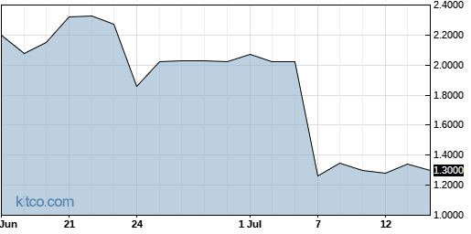 DMAC 1-Month Chart