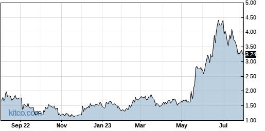 DMAC 1-Year Chart