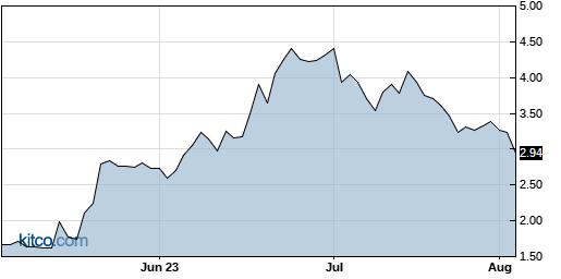DMAC 3-Month Chart