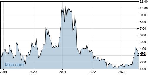 DMAC 5-Year Chart