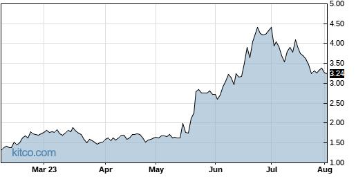 DMAC 6-Month Chart