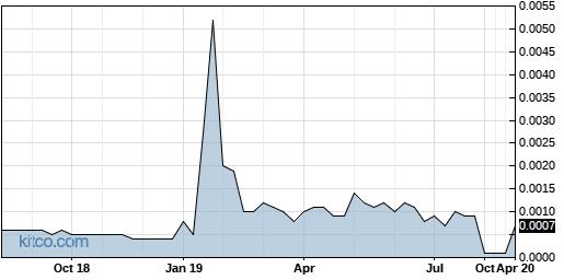 DMHI 5-Year Chart