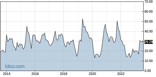 DMRC 10-Year Chart