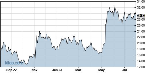 DMRC 1-Year Chart