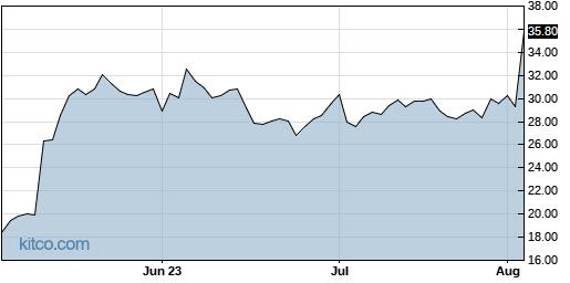 DMRC 3-Month Chart