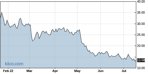 DMRC 6-Month Chart