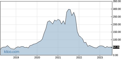 DOCU 10-Year Chart