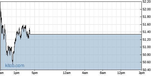 DOCU 1-Day Chart